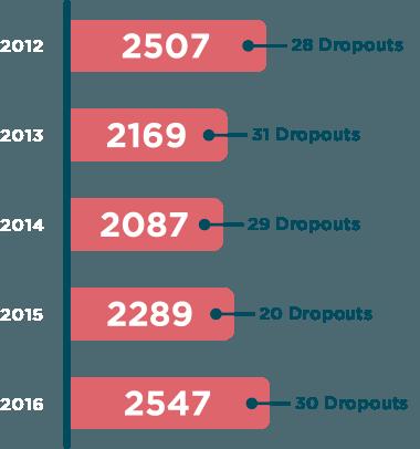 Ilustración cifras para la campaña de crowdfunding de FUNDAP