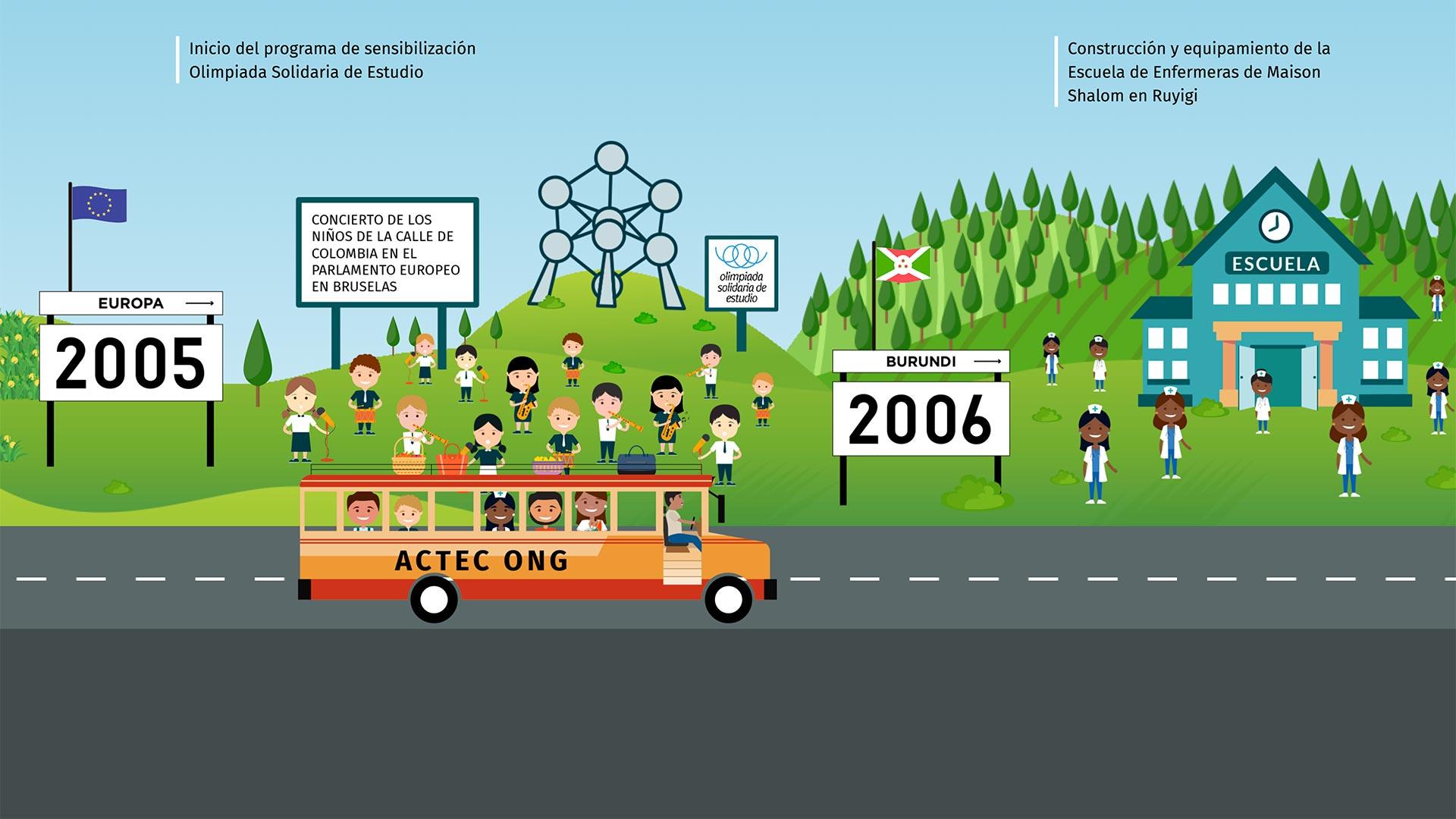 Autobús trayectoria ACTEC