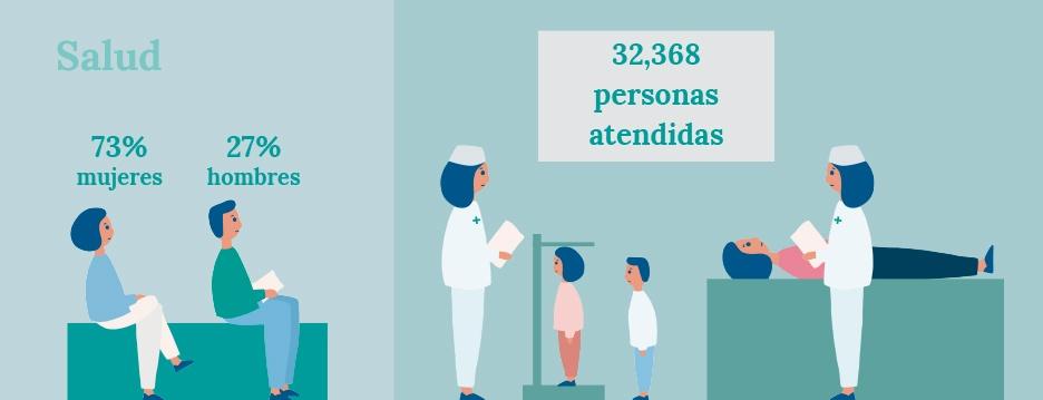Diseño ilustraciones para infografías con datos de salud de la Memoria de Actividades de FUNDAP