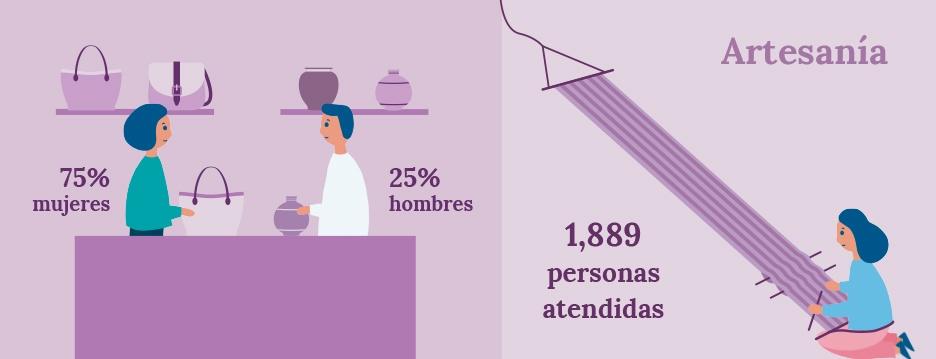 Diseño ilustraciones para infografías con datos de artesanía de la Memoria de Actividades de FUNDAP