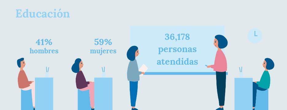 Diseño ilustraciones para infografías con datos de educación de la Memoria de Actividades de FUNDAP