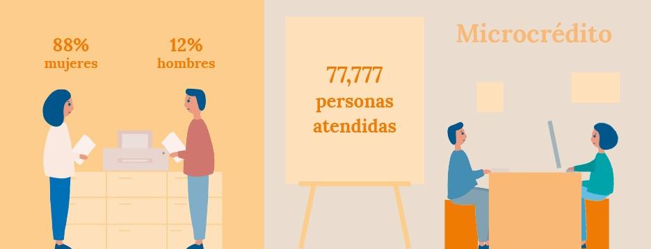 Diseño ilustraciones para infografías con datos del programa microcrédito de la Memoria de Actividades de FUNDAP