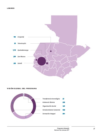Diseño gráfico del territorio de Gautemala para la Memoria de Actividades de FUNDAP