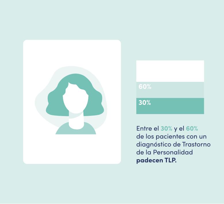 Datos TLP